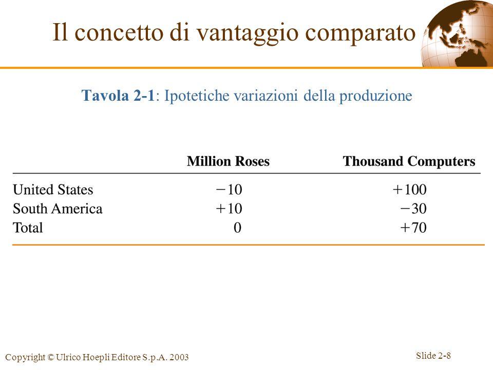 Tavola 2-1: Ipotetiche variazioni della produzione