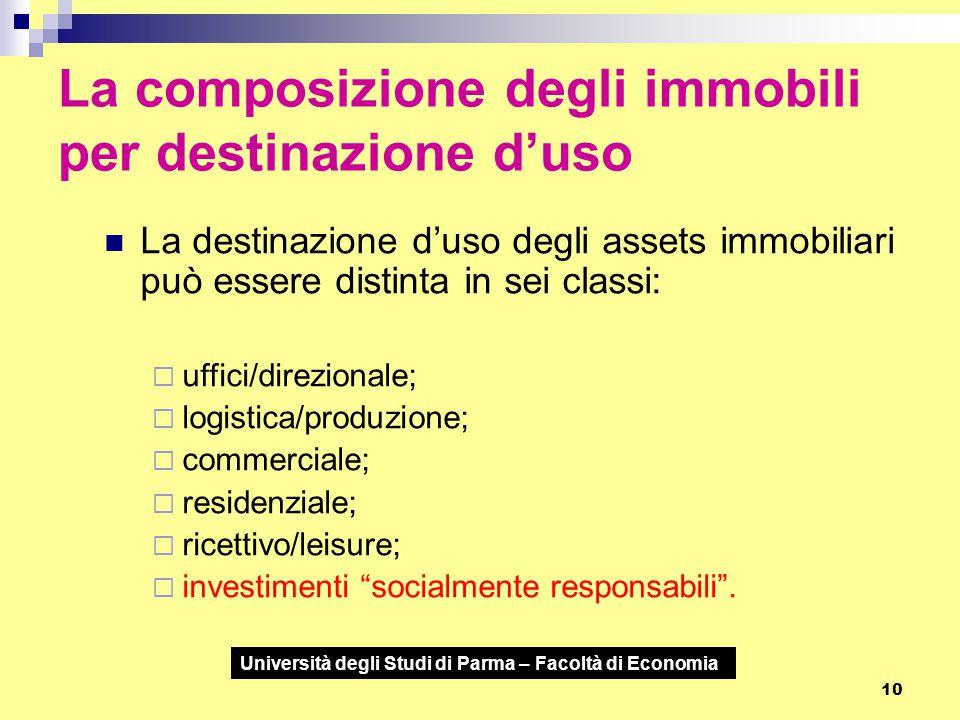 La composizione degli immobili per destinazione d'uso