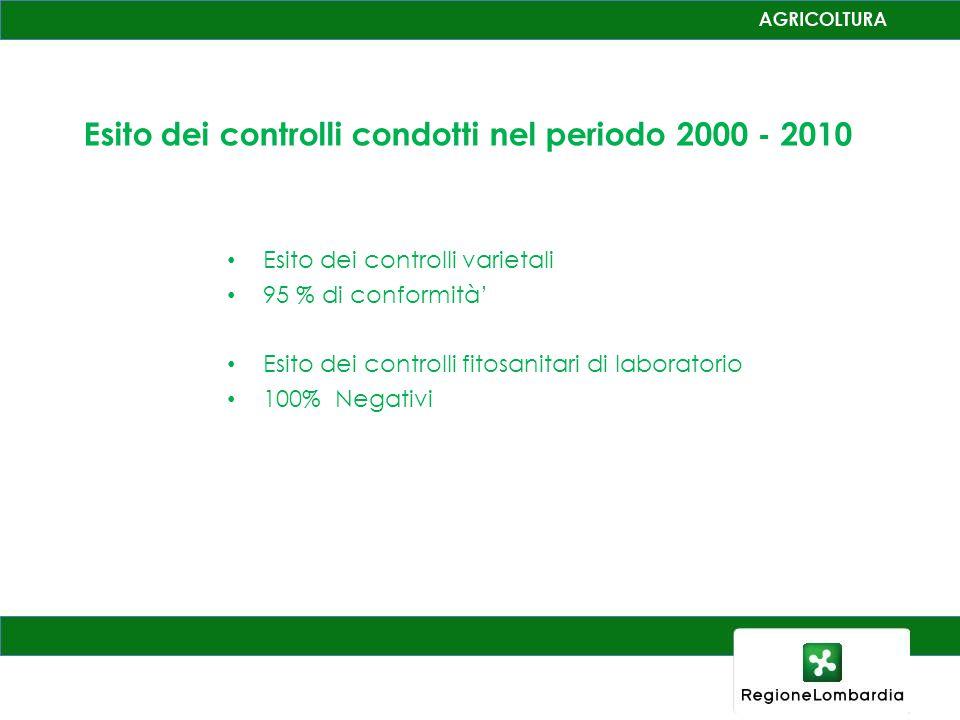 Esito dei controlli condotti nel periodo 2000 - 2010
