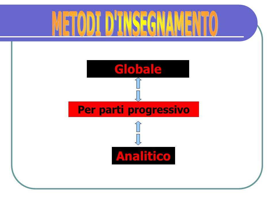 METODI D INSEGNAMENTO Globale Per parti progressivo Analitico