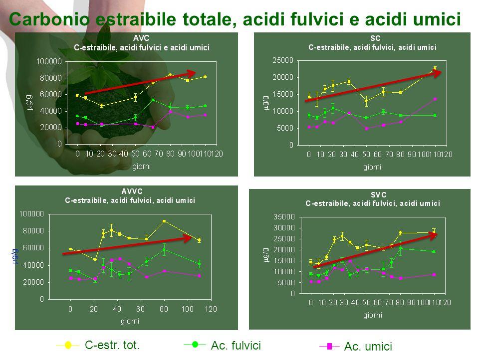 Carbonio estraibile totale, acidi fulvici e acidi umici