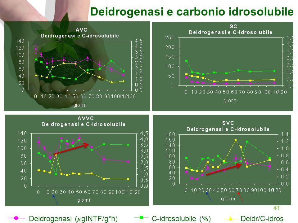 Deidrogenasi e carbonio idrosolubile