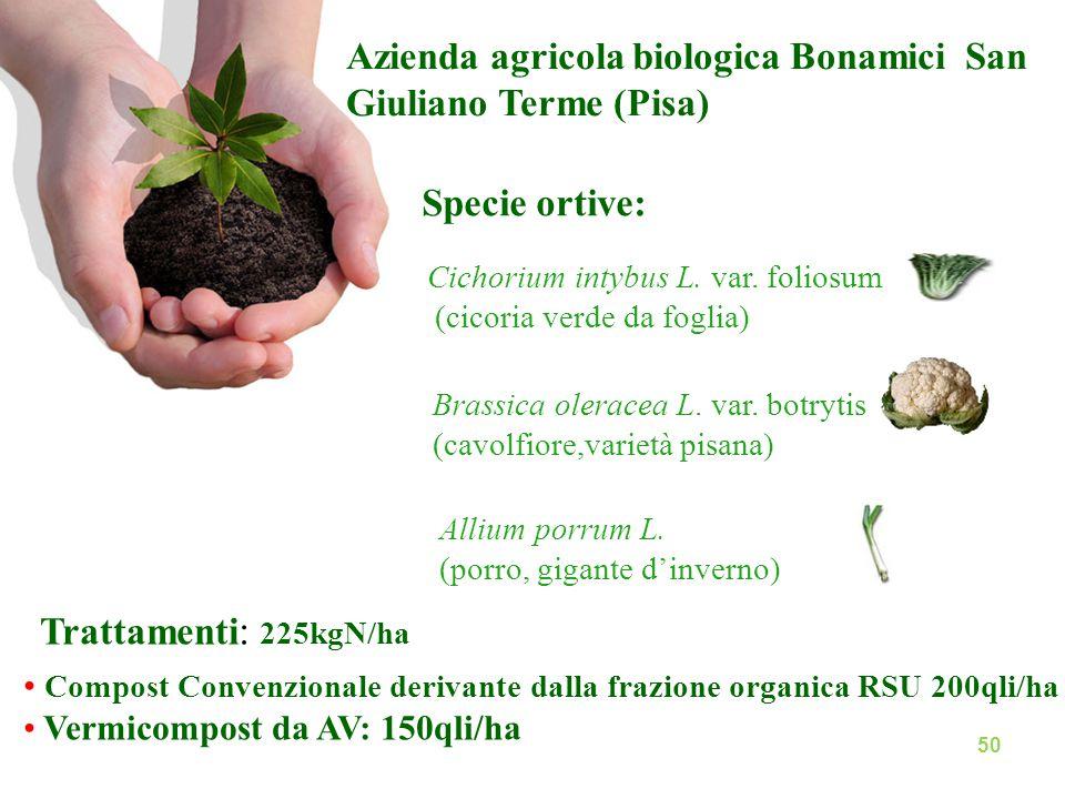 Azienda agricola biologica Bonamici San Giuliano Terme (Pisa)