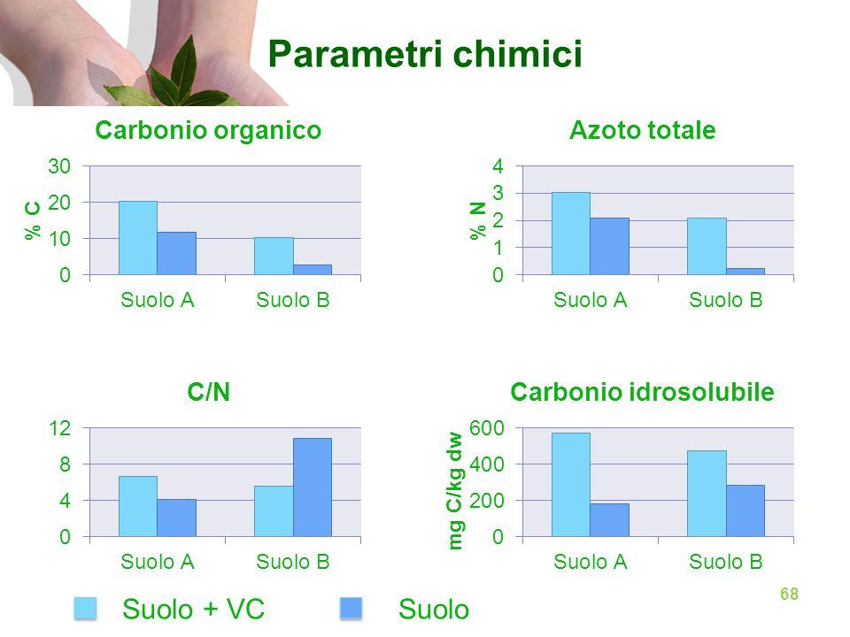 Parametri chimici Suolo + VC Suolo