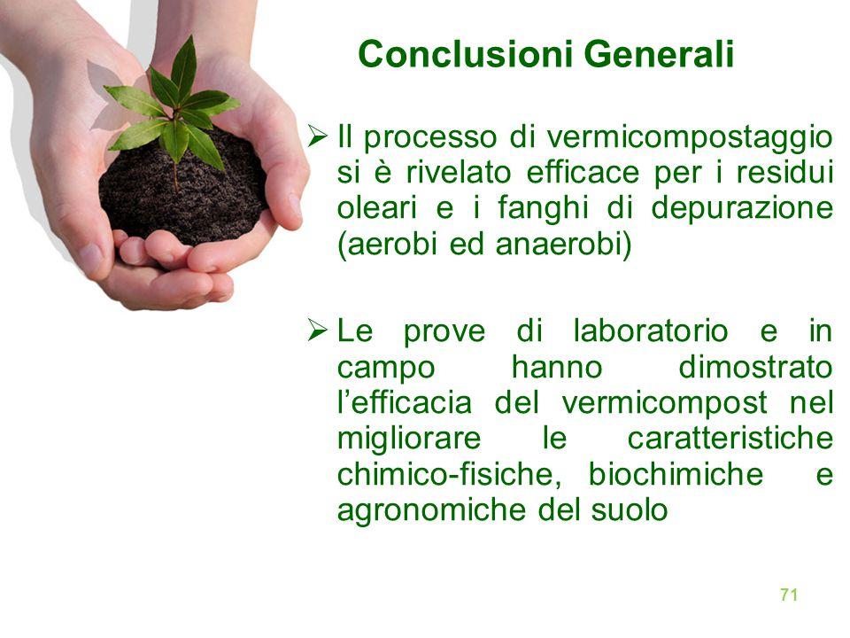 Conclusioni Generali Il processo di vermicompostaggio si è rivelato efficace per i residui oleari e i fanghi di depurazione (aerobi ed anaerobi)