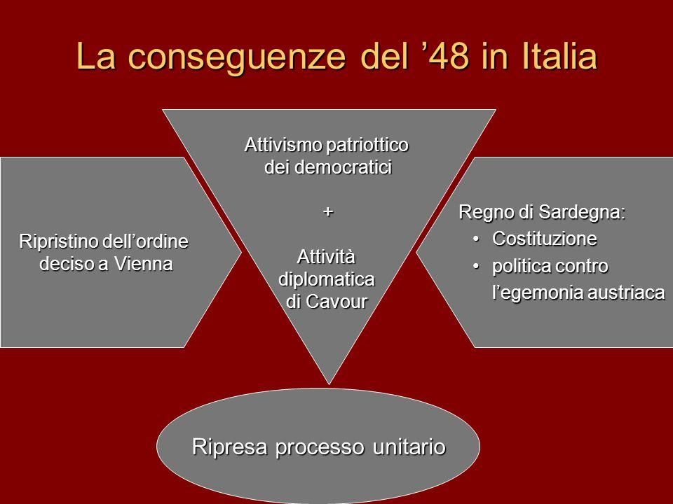 La conseguenze del '48 in Italia