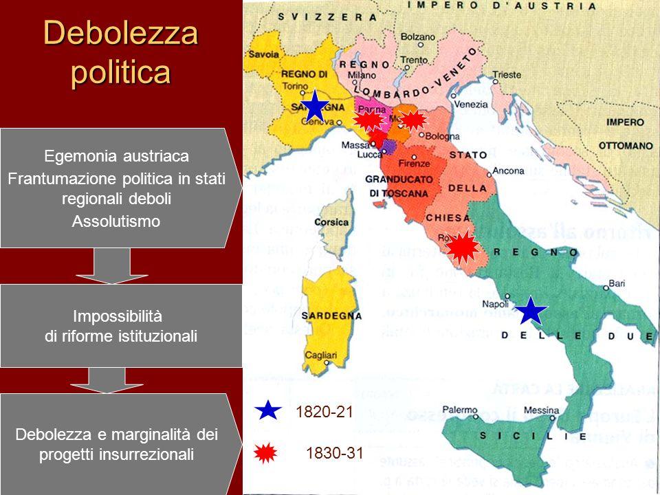 Debolezza politica Egemonia austriaca