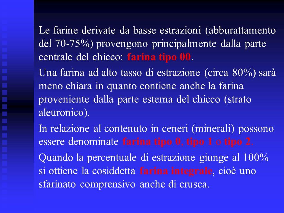 Le farine derivate da basse estrazioni (abburattamento del 70-75%) provengono principalmente dalla parte centrale del chicco: farina tipo 00.