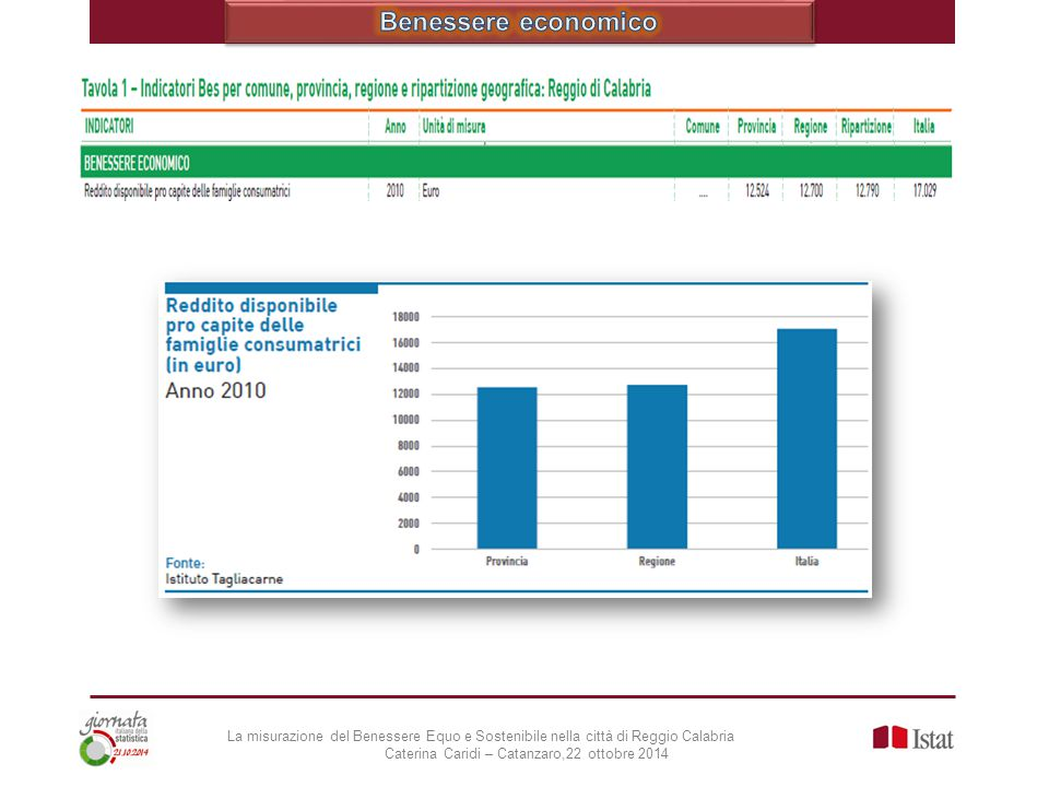 Benessere economico La misurazione del Benessere Equo e Sostenibile nella città di Reggio Calabria.