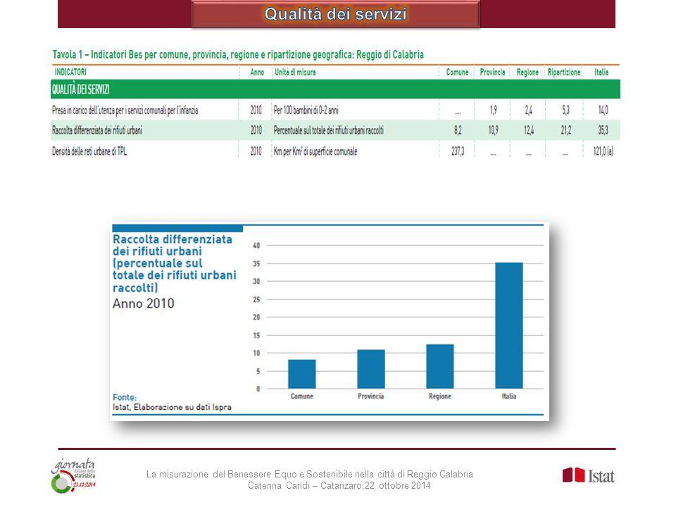 Qualità dei servizi La misurazione del Benessere Equo e Sostenibile nella città di Reggio Calabria.
