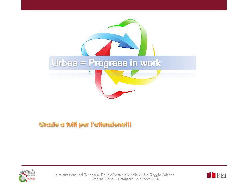Urbes = Progress in work