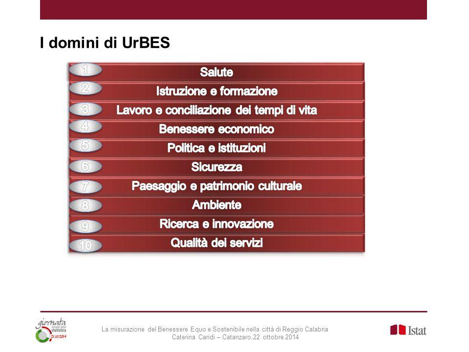 I domini di UrBES 1 Salute 2 Istruzione e formazione 3