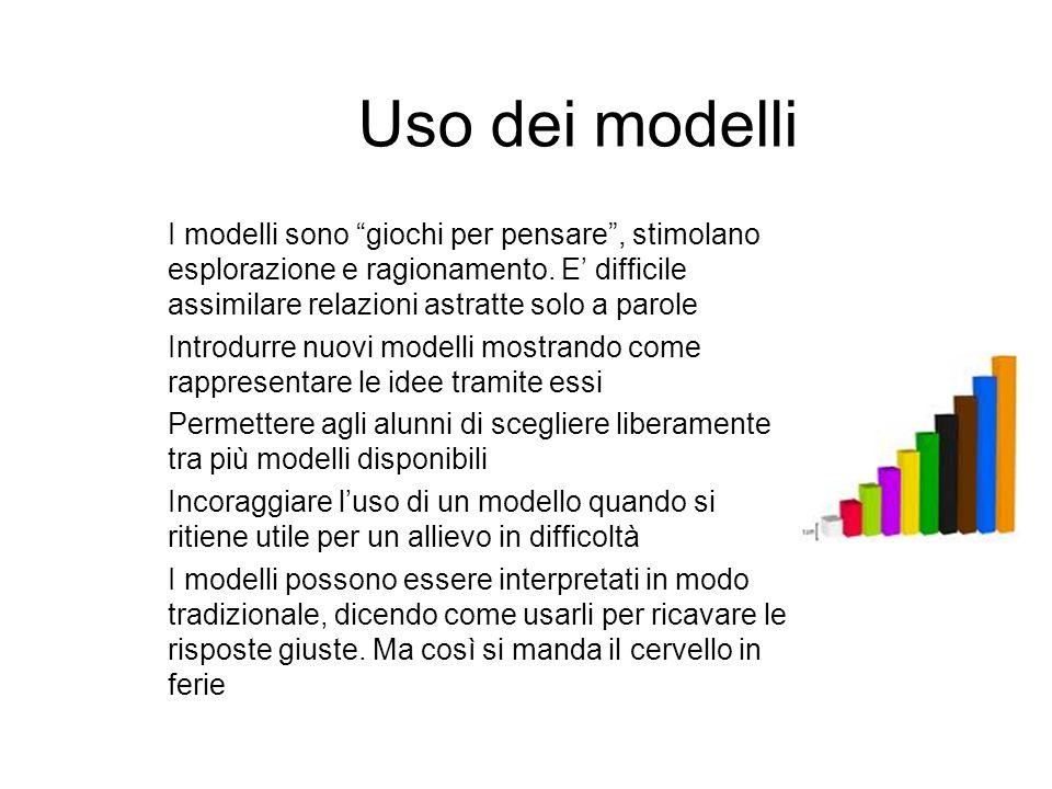 Uso dei modelli