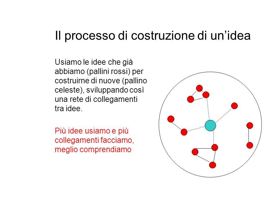 Il processo di costruzione di un'idea