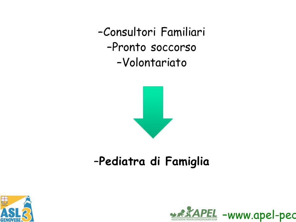 Consultori Familiari Pronto soccorso Volontariato Pediatra di Famiglia www.apel-pediatri.org