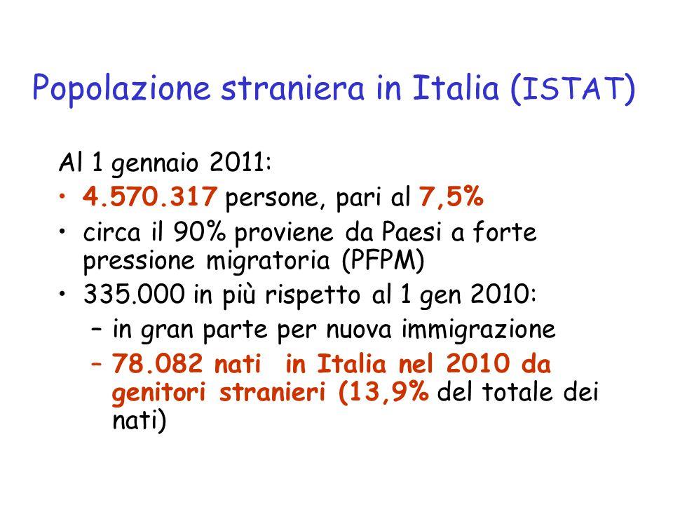 Popolazione straniera in Italia (ISTAT)