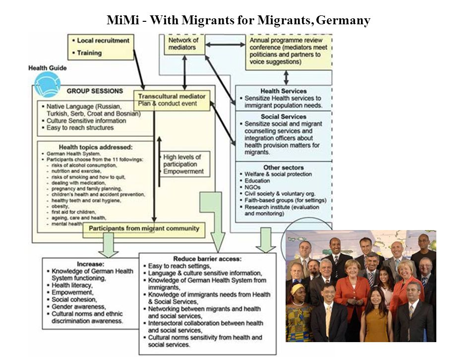 MiMi - With Migrants for Migrants, Germany