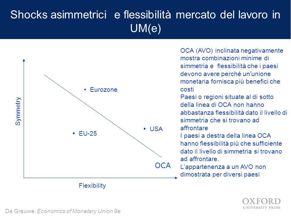 Shocks asimmetrici e flessibilità mercato del lavoro in UM(e)