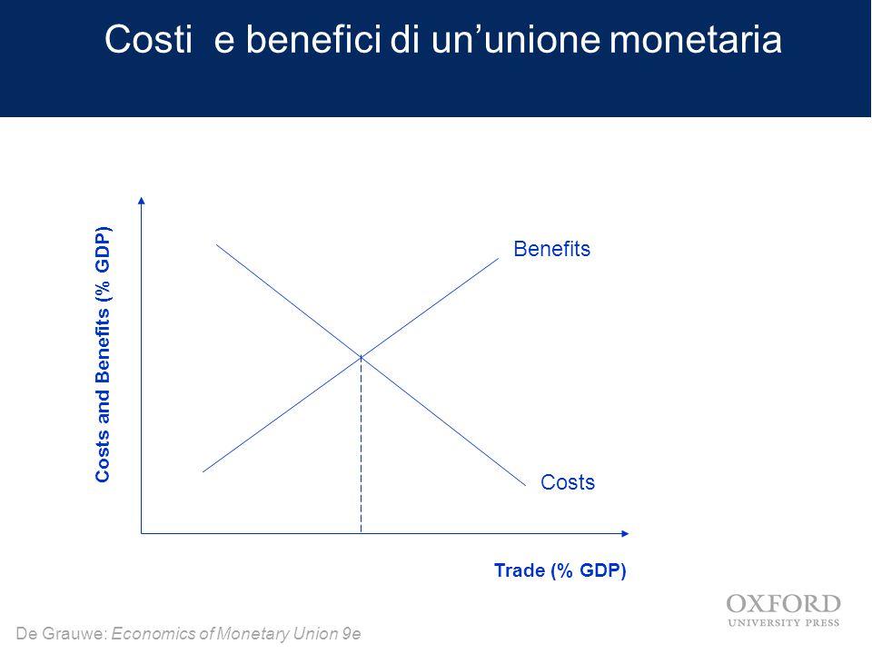 Costi e benefici di un'unione monetaria