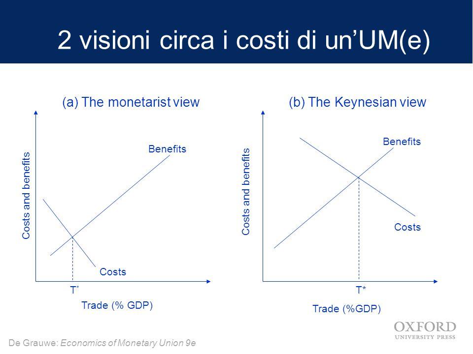 2 visioni circa i costi di un'UM(e)