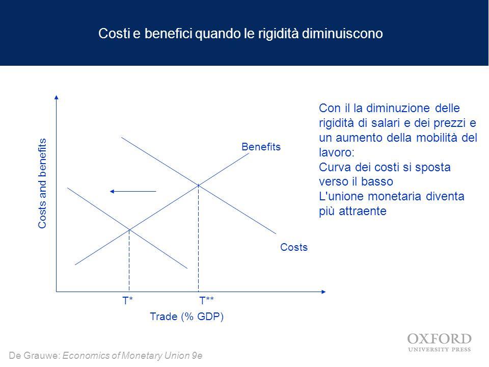 Costi e benefici quando le rigidità diminuiscono