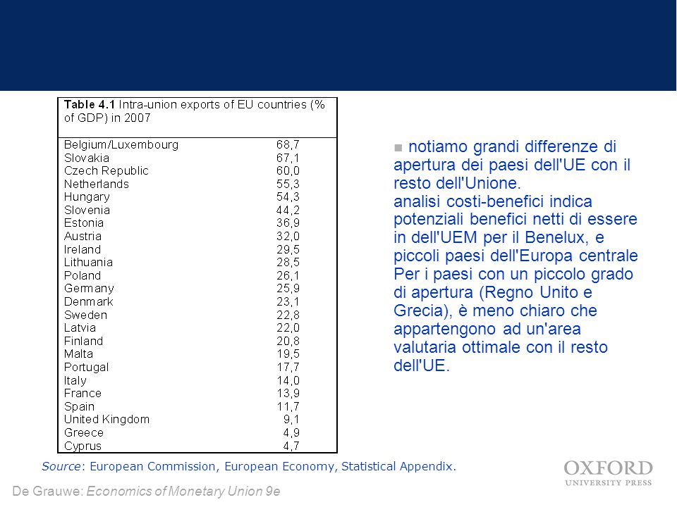 notiamo grandi differenze di apertura dei paesi dell UE con il resto dell Unione. analisi costi-benefici indica potenziali benefici netti di essere in dell UEM per il Benelux, e piccoli paesi dell Europa centrale Per i paesi con un piccolo grado di apertura (Regno Unito e Grecia), è meno chiaro che appartengono ad un area valutaria ottimale con il resto dell UE.