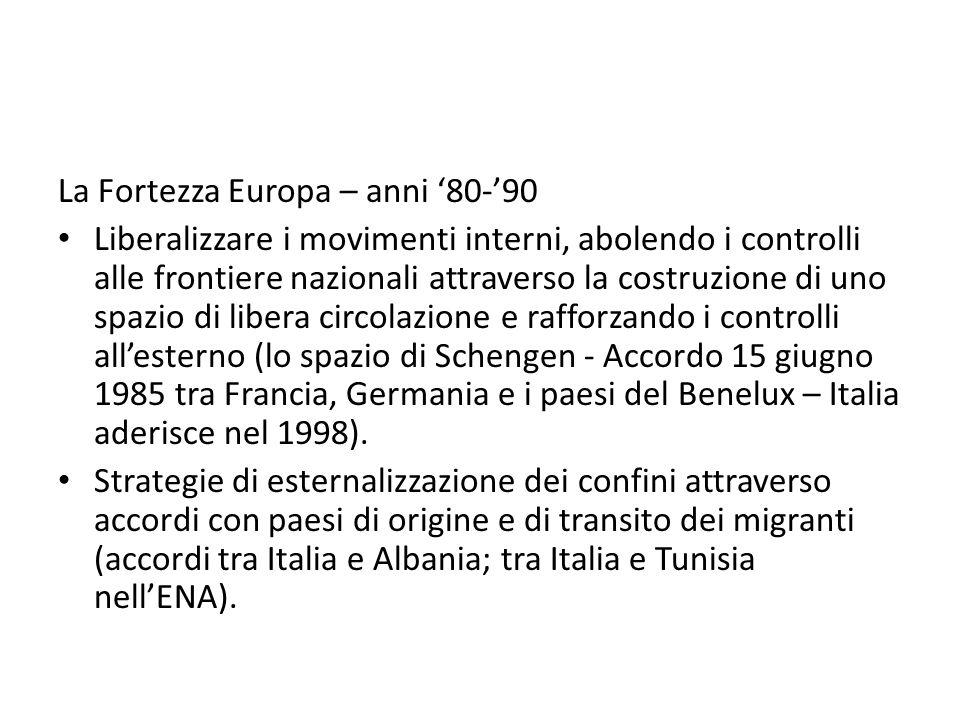 La Fortezza Europa – anni '80-'90