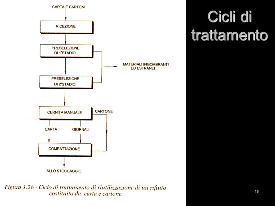 Cicli di trattamento