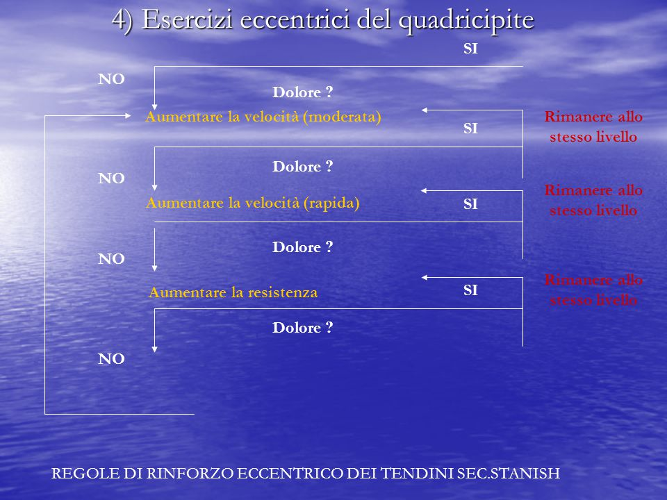 4) Esercizi eccentrici del quadricipite