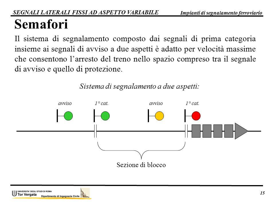 15 Impianti di segnalamento ferroviario. SEGNALI LATERALI FISSI AD ASPETTO VARIABILE. Semafori.