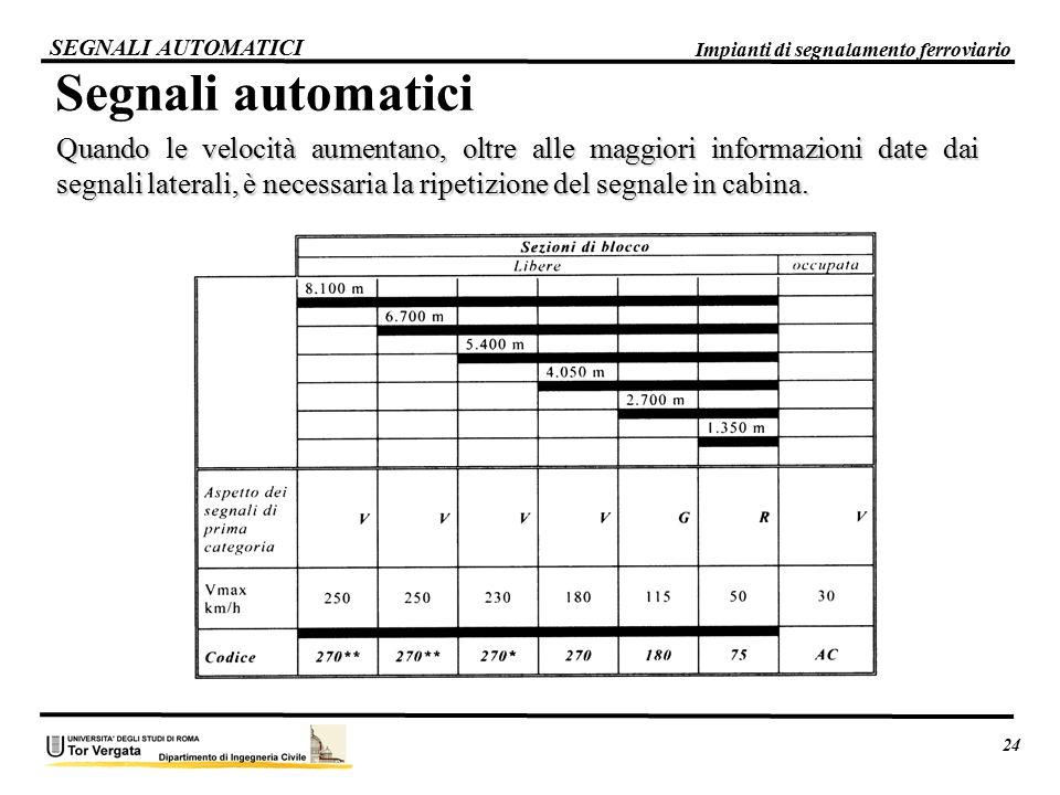 24 Impianti di segnalamento ferroviario. SEGNALI AUTOMATICI. Segnali automatici.