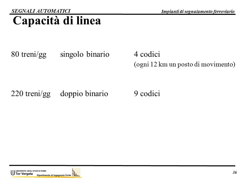 Capacità di linea 80 treni/gg singolo binario 4 codici