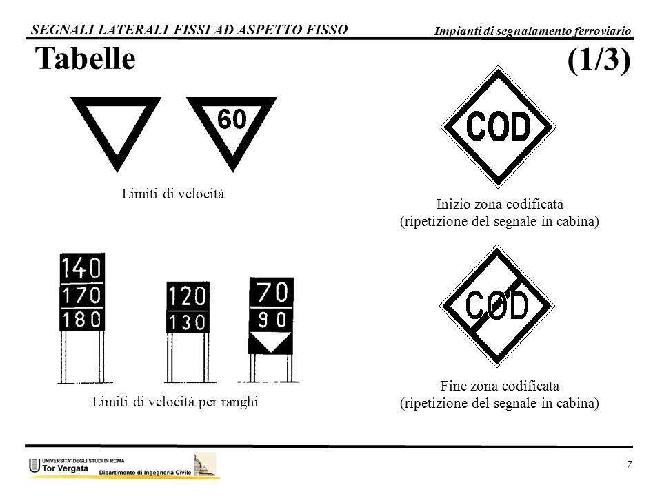 Tabelle (1/3) SEGNALI LATERALI FISSI AD ASPETTO FISSO