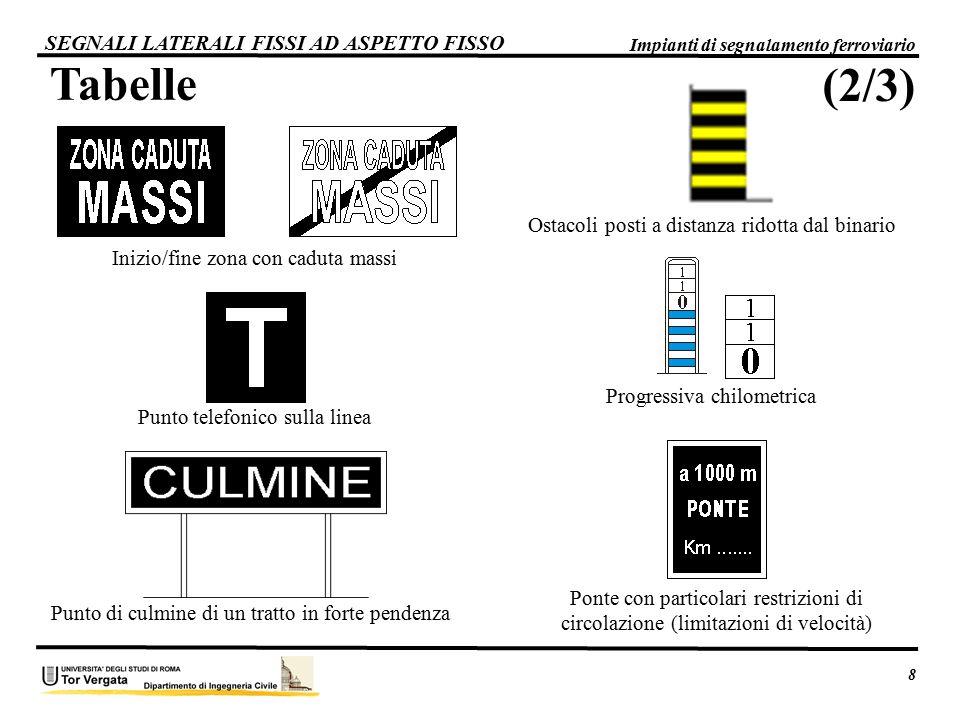 Tabelle (2/3) SEGNALI LATERALI FISSI AD ASPETTO FISSO