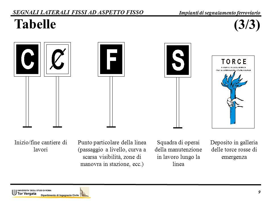 Tabelle (3/3) SEGNALI LATERALI FISSI AD ASPETTO FISSO
