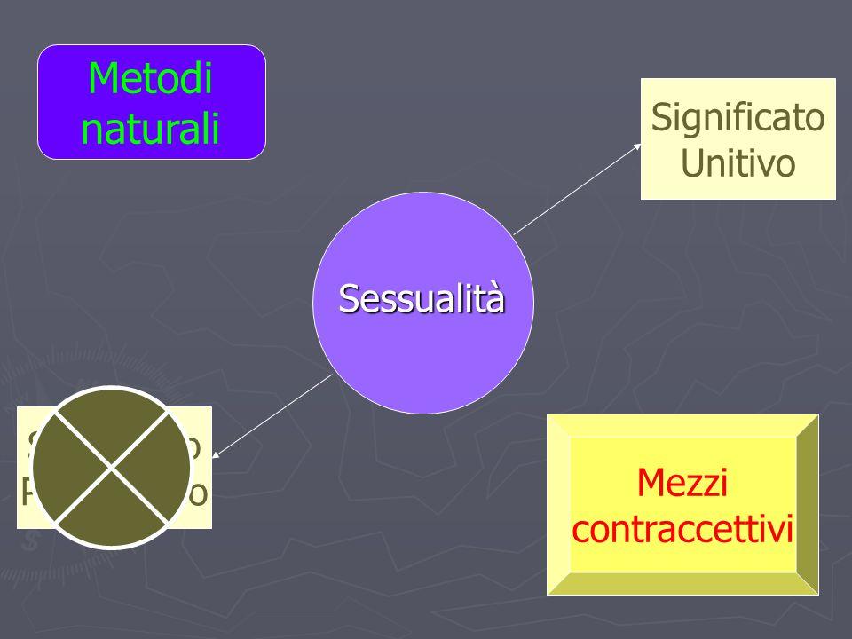 Metodi naturali Significato Unitivo Sessualità Significato Procreativo