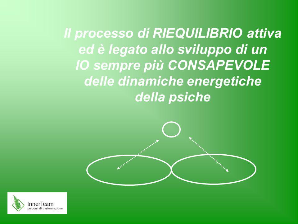Il processo di RIEQUILIBRIO attiva ed è legato allo sviluppo di un IO sempre più CONSAPEVOLE delle dinamiche energetiche della psiche