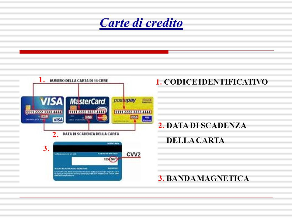 Carte di credito 1. 1. CODICE IDENTIFICATIVO 2. DATA DI SCADENZA
