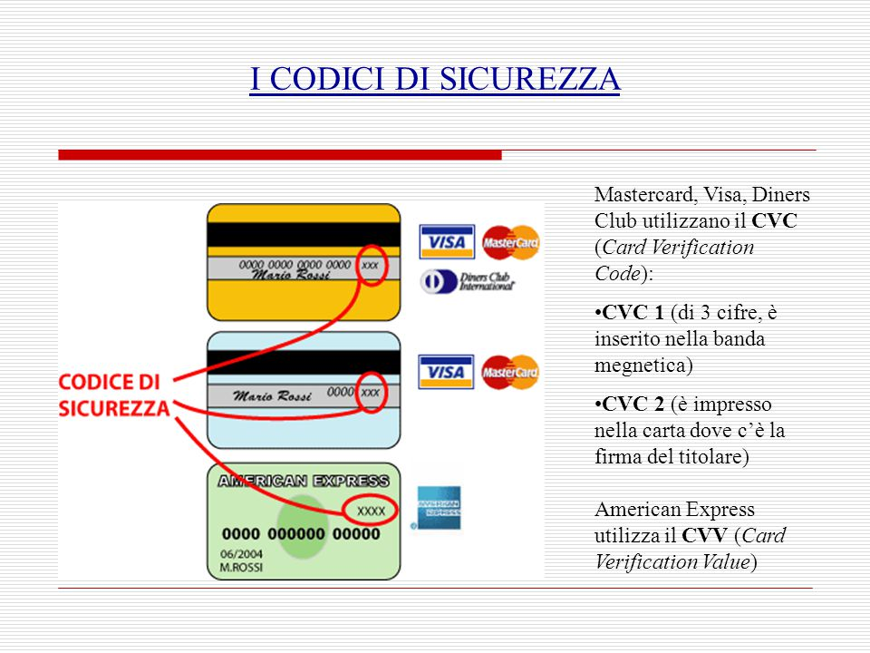 I CODICI DI SICUREZZA Mastercard, Visa, Diners Club utilizzano il CVC (Card Verification Code):