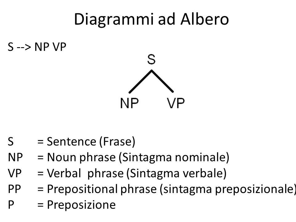 Diagrammi ad Albero S --> NP VP S = Sentence (Frase)
