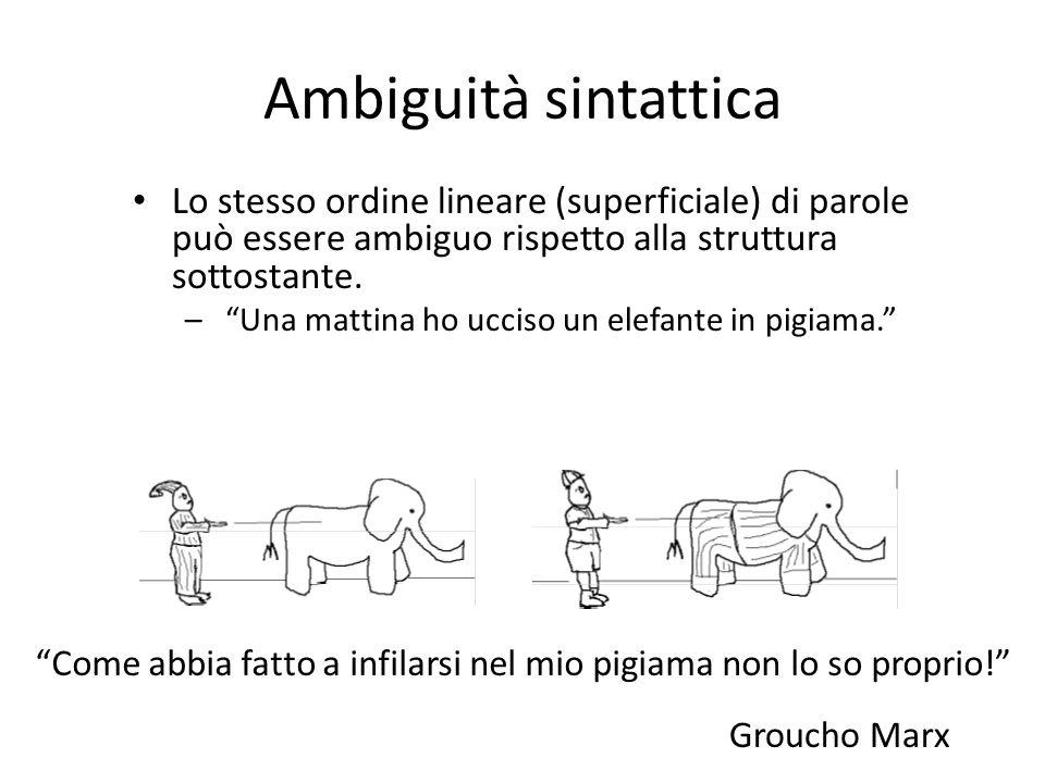 Ambiguità sintattica Lo stesso ordine lineare (superficiale) di parole può essere ambiguo rispetto alla struttura sottostante.