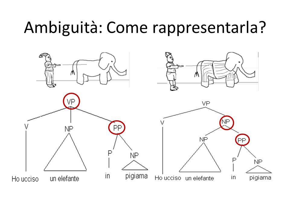 Ambiguità: Come rappresentarla