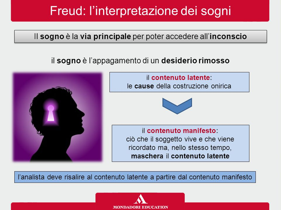 Freud: l'interpretazione dei sogni