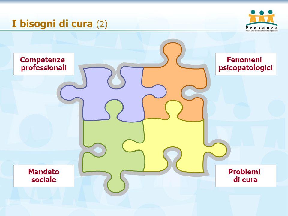 I bisogni di cura (2) Competenze professionali Fenomeni