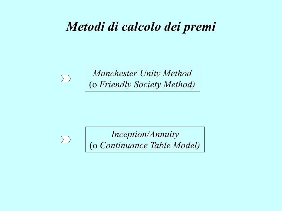Metodi di calcolo dei premi