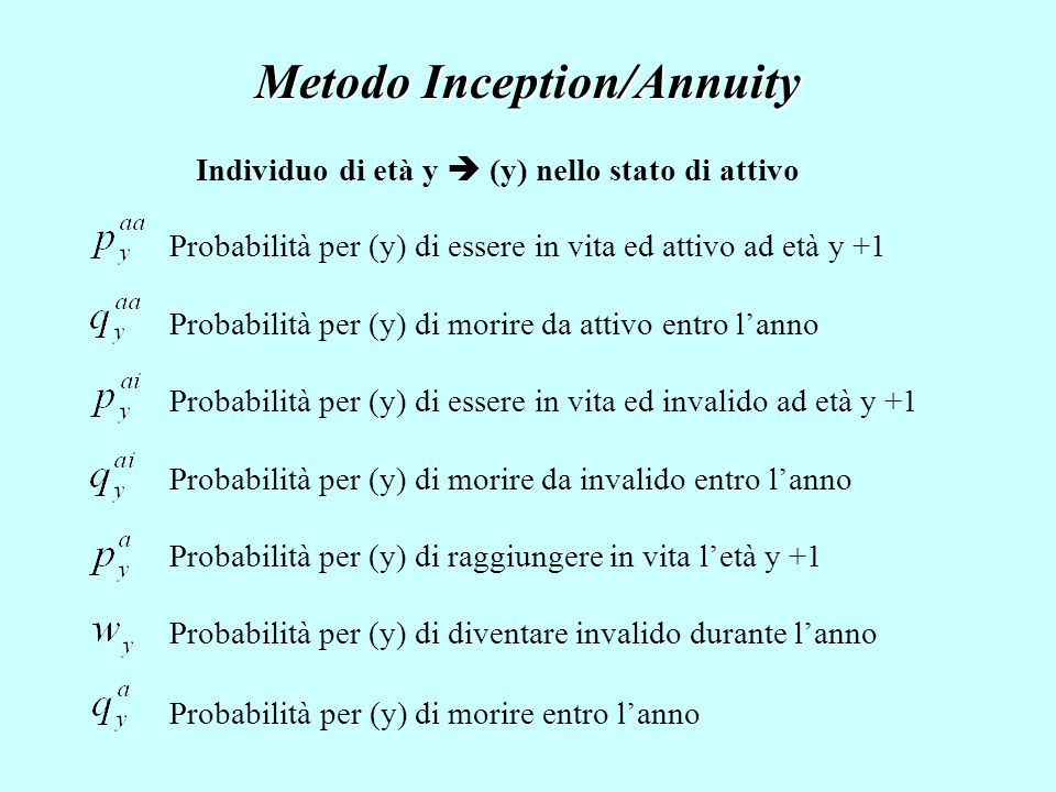 Metodo Inception/Annuity