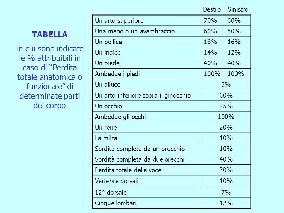 Destro Sinistro. Un arto superiore. 70% 60% Una mano o un avambraccio. 50% Un pollice. 18% 16%