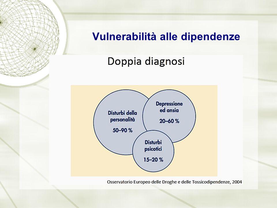 Vulnerabilità alle dipendenze
