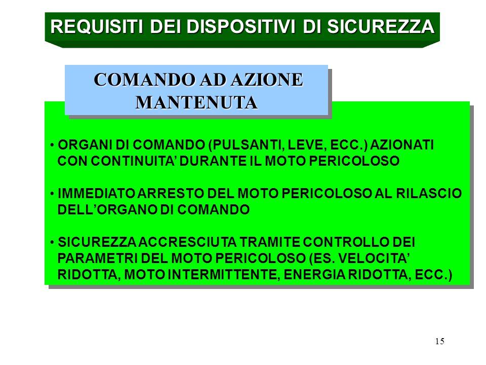 REQUISITI DEI DISPOSITIVI DI SICUREZZA COMANDO AD AZIONE MANTENUTA
