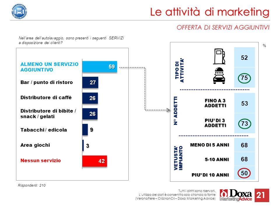 Le attività di marketing OFFERTA DI SERVIZI AGGIUNTIVI